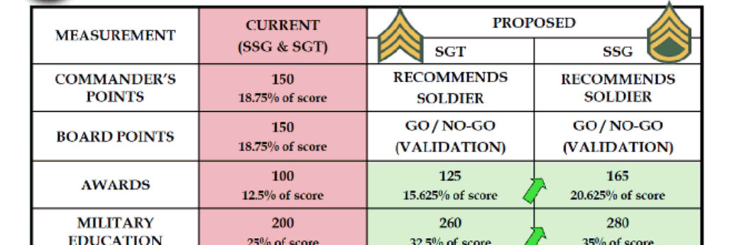 Army Promotion Points Worksheet - Tecnologialinstante