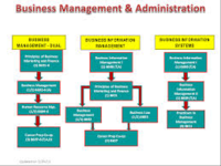 Business Administration, Management