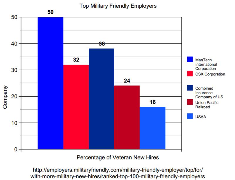 military resume writing service