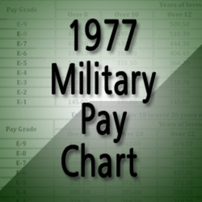 military pay chart