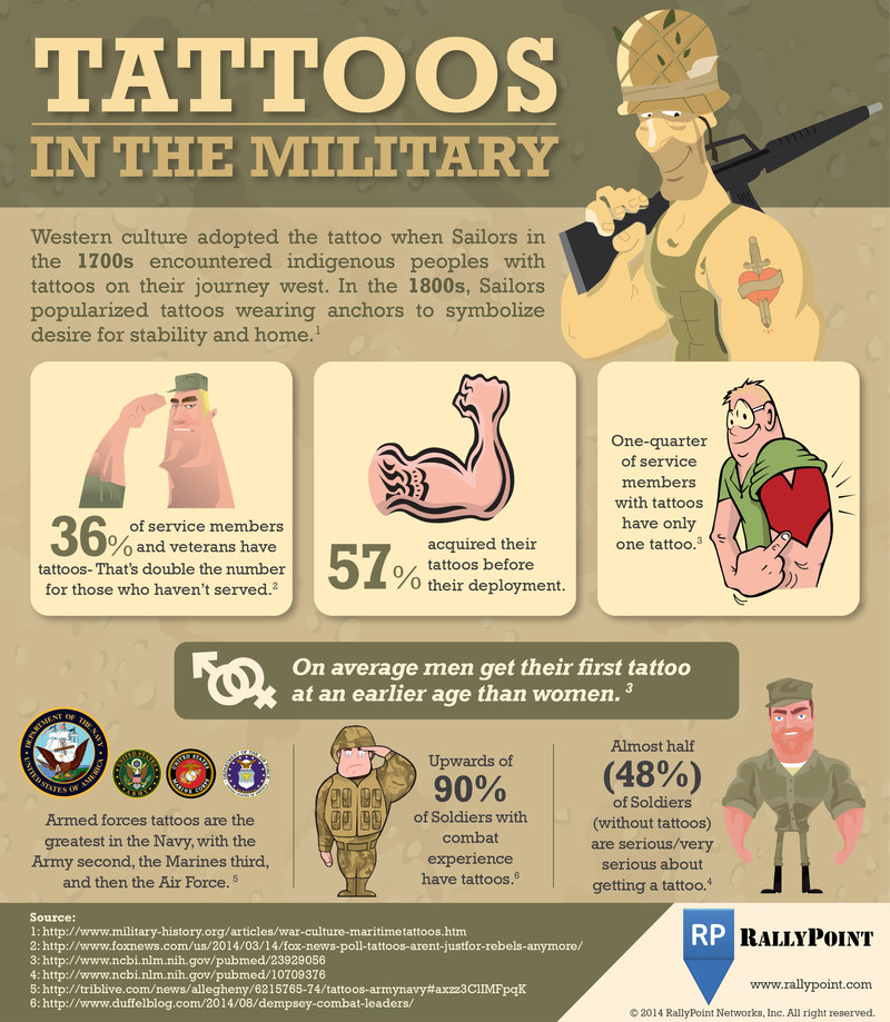 Has your military experience inspired you to get a tattoo for Tattoo requirements for national guard