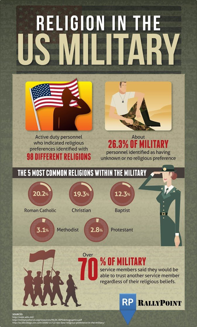 [Image: Religion_in_the_US_Military-03.jpg]