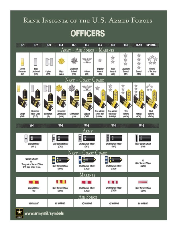 Nco Ranks Navy on Navy Enlisted Ranks And