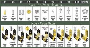 Basic Army Ranks In Order Should we unify and ha...