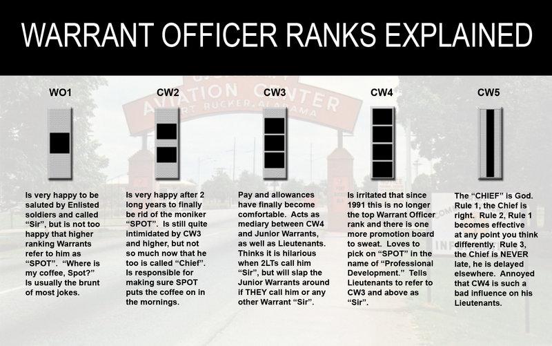 Warrantofficerranksexplained