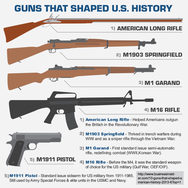 the history of guns in america essay Gun violence in america research papers gun violence in america research papers examine the statistics of the persistent social problem in the united states gun violence in america is studied in research papers in political science, sociology, criminology and psychology courses every year.