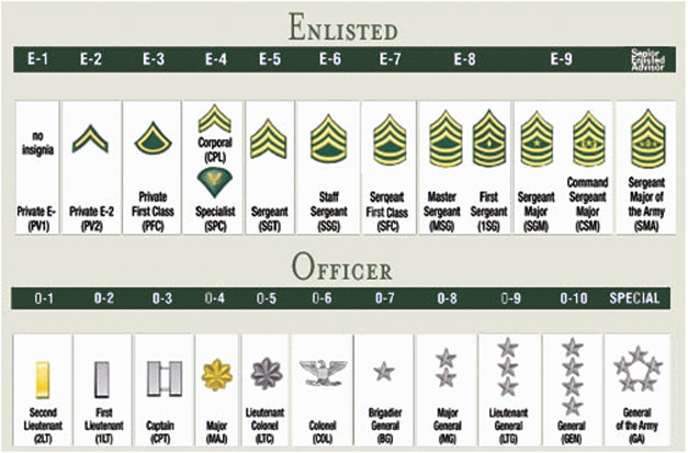 I made E-7 at 19 years, and was in ANCOC with a soldier who