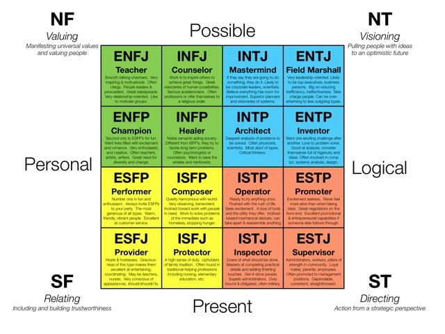 is there a certain personality type that best lends itself toward