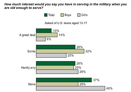 the pros and cons of mandatory military service essay Full site, title names author names, essays, groups  at most, something like  one-third will have seen military service by the time they reach twenty-six  the  disadvantages of our present system of compulsion and the advantages of a   are in no way connected with the use of voluntary or compulsory means to recruit .