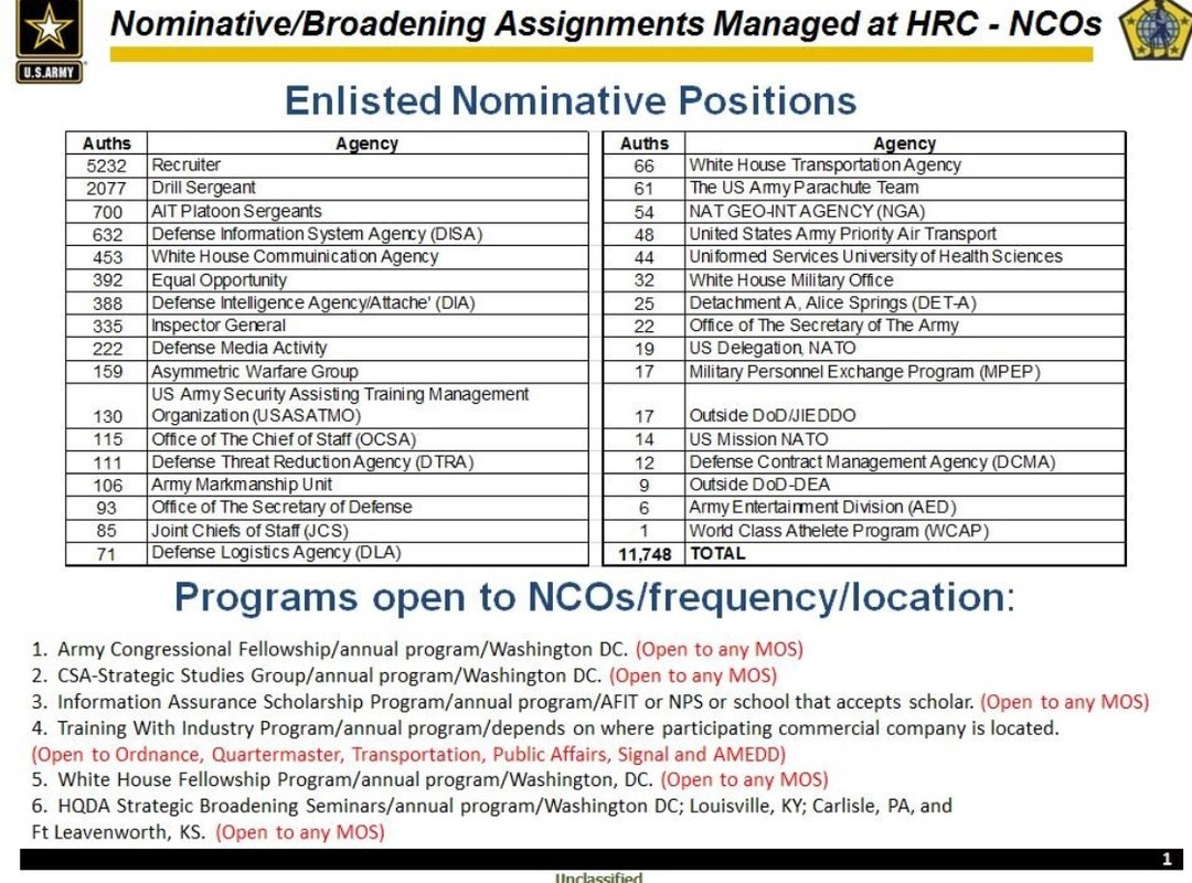 army assignments list