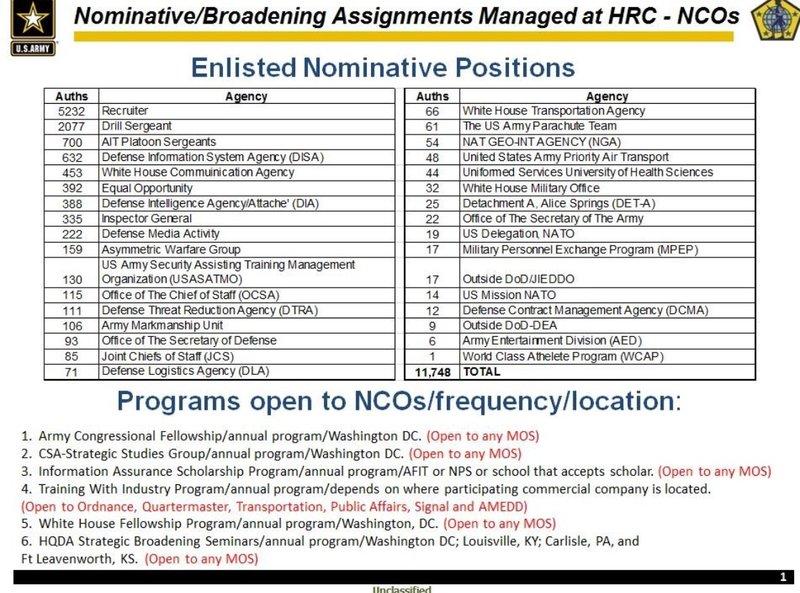 SFC, 25W CNCOA SLC Training Developer - Army | RallyPoint
