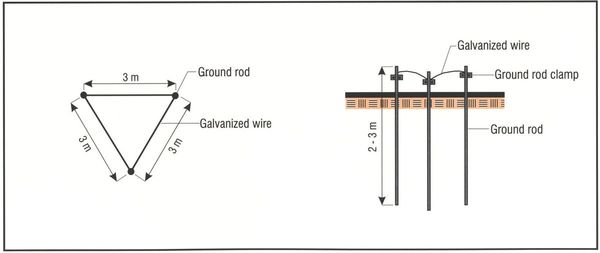 What Is A Quot Three King Quot Or 3 Grounding Rods In A Circle