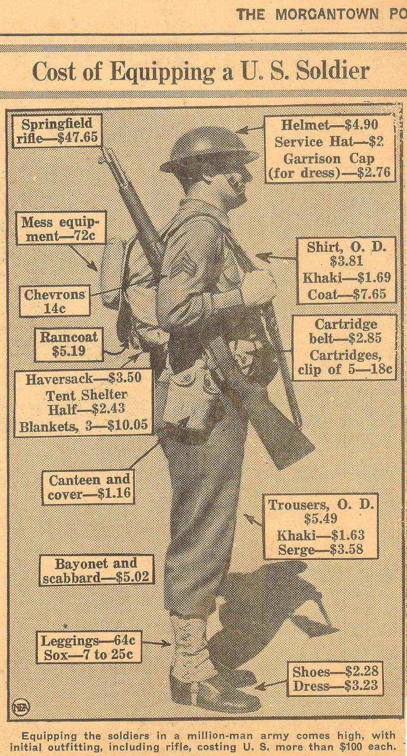 Cost of equipping a US Soldier in 1941. From Morgantown 112e04180