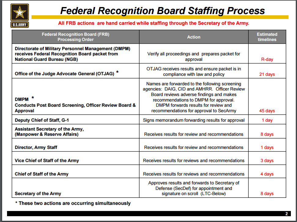 What are the detailed Federal Recognition Process (O4 ...