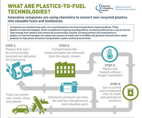 Heat and carbon turn plastic waste into jet fuel | RallyPoint